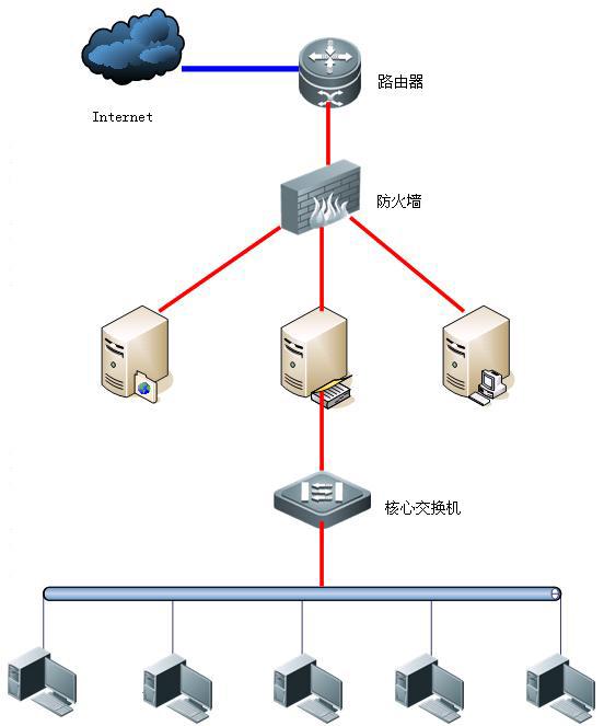 宿舍局域网的拓扑结构绘图